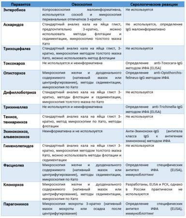 Лабораторная диагностика основных гельминтозов РФ