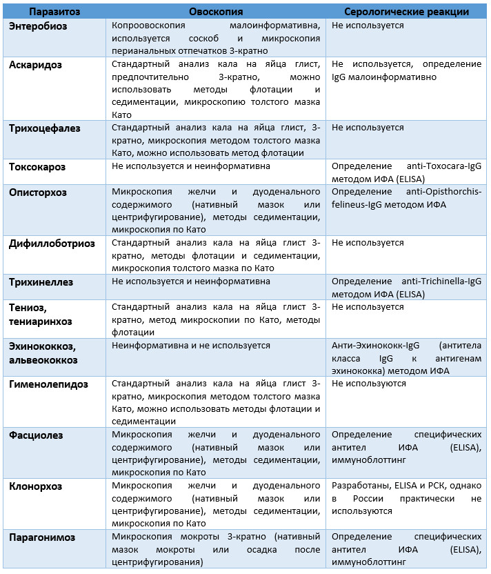 анализы на определение паразитов в организме человека