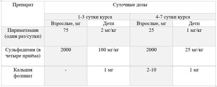 Лечение приобретенного токсоплазмоза