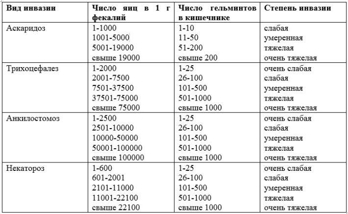Интенсивность инвазии в зависимости от числа яиц гельминтов в 1 г фекалий