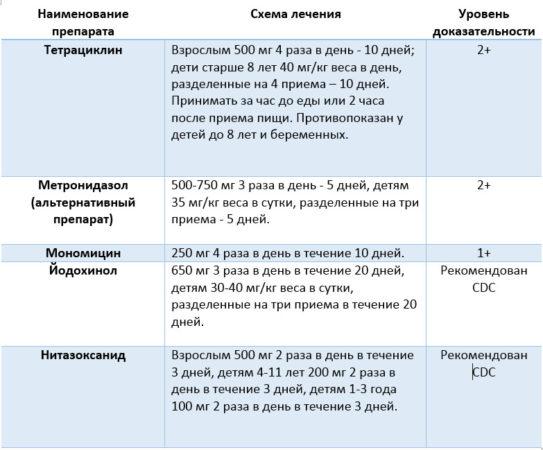 Схемы лечения балантидиаза