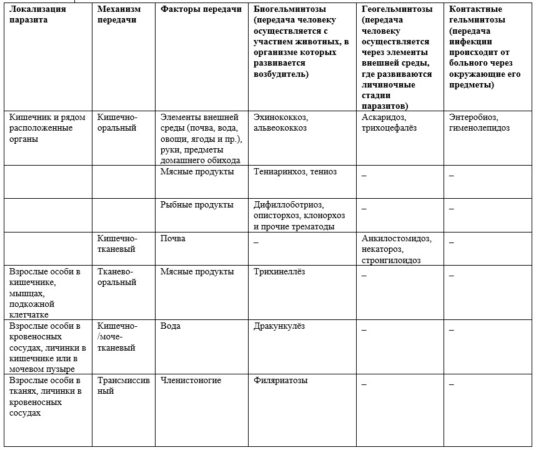 Эпидемиологическая классификация гельминтозов человека