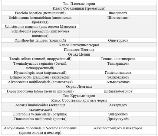 классификация паразитических червей