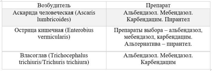 лечение некоторых нематодозов