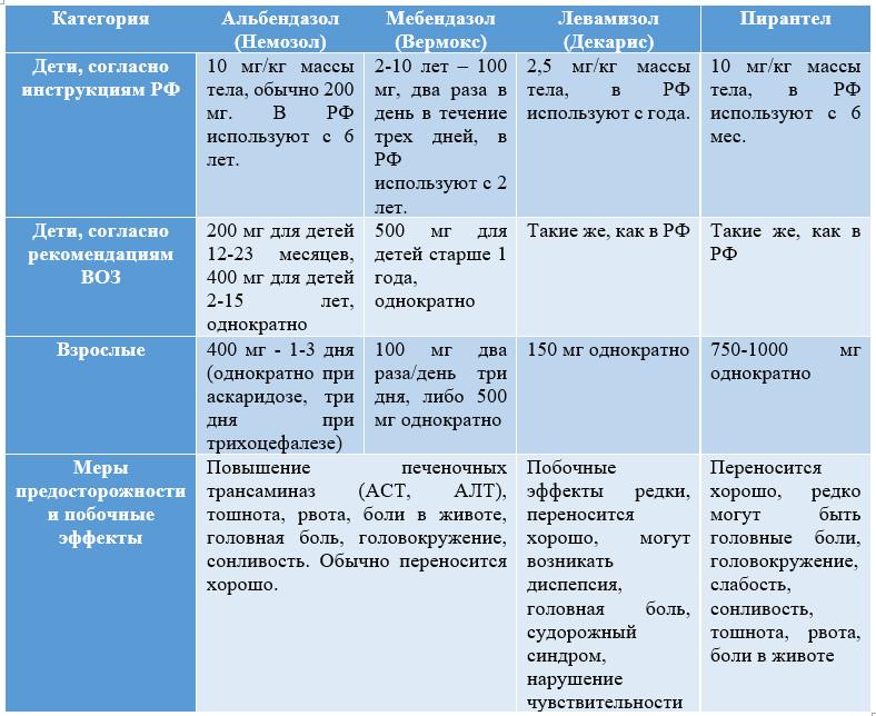 Таблица 2 – Схемы медикаментозной профилактики геогельминтозов
