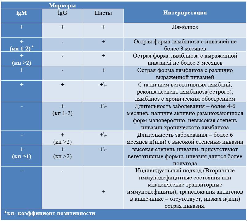 diagnostika-lyamblioza