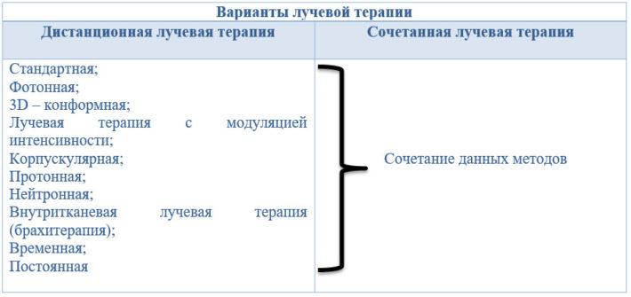 Классификация методов лучевой терапии