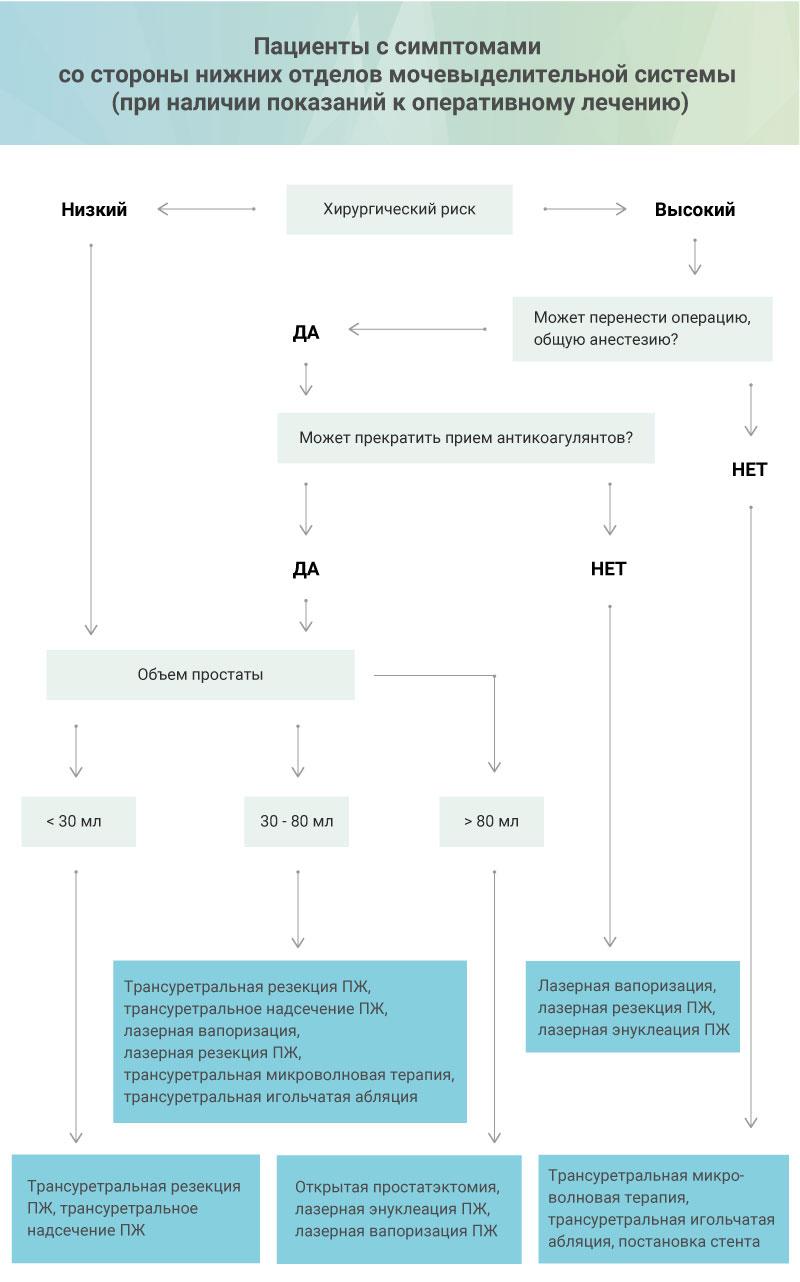 Алгоритм подбора варианта операции в зависимости от клинической ситуации