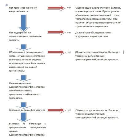 Алгоритм ведения пациентов с острой задержкой мочи после постановки мочевого катетера