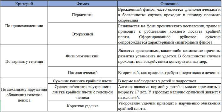 Классификация фимоза у взрослых и детей