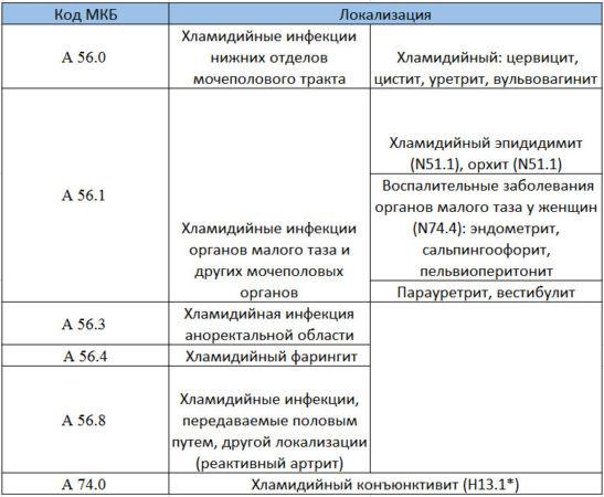 Классификация урогенитального хламидиоза