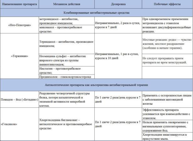 Другие препараты для лечения бактериального вагиноза