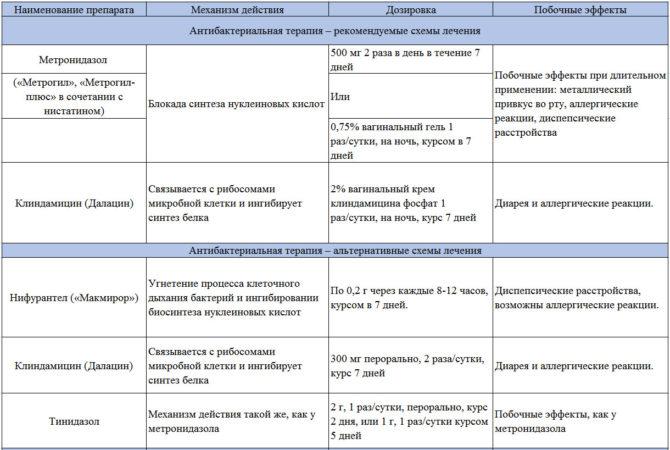 Основные и альтернативные схемы антибактериальной терапии баквагиноза