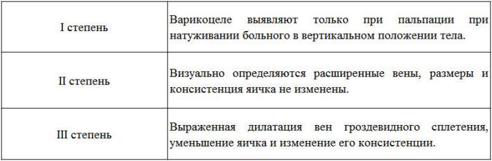 Классификация варикоцеле Н. А. Лопаткина (1978)