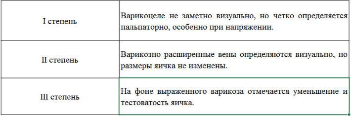 Классификация варикоцеле Ю. Ф. Исакова