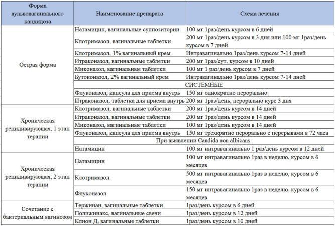 Схемы лечения вульвовагинального кандидоза согласно Федеральным клиническим рекомендациям