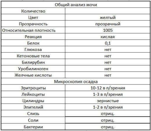Пример результата общего анализа мочи у ребенка с хроническим гломерулонефритом