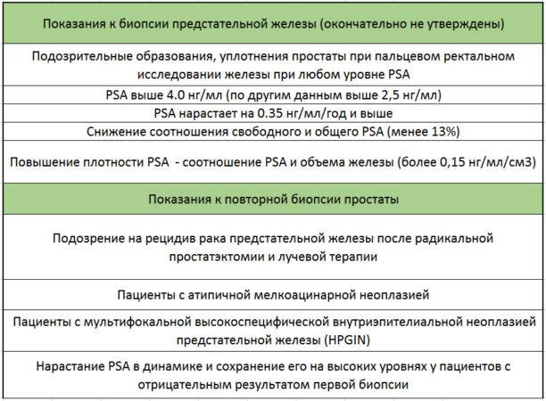 Показания для выполнения биопсии предстательной железы (окончательно не утверждены)