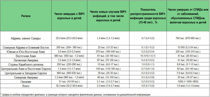 Региональная статистика по ВИЧ-инфекции, данные за 2014 г.