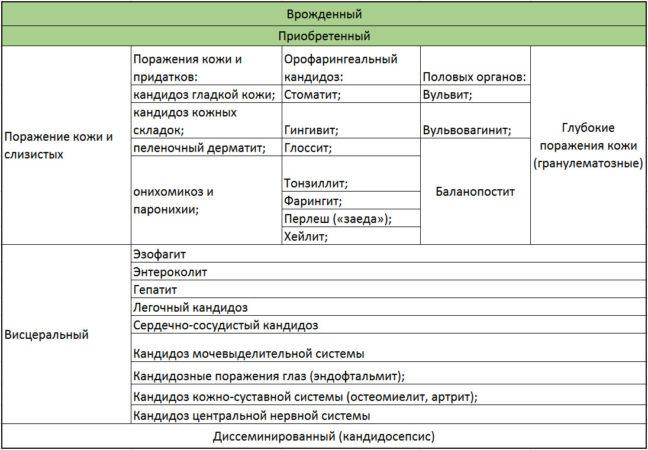 Локализация кандидозной инфекции у детей