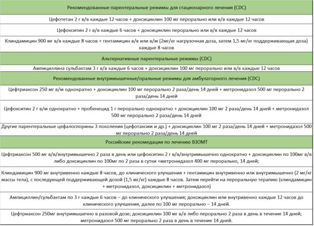 Схемы применения антибиотиков при оофорите и сальпингоофорите согласно российским клиническим протоколам и рекомендациям CDC