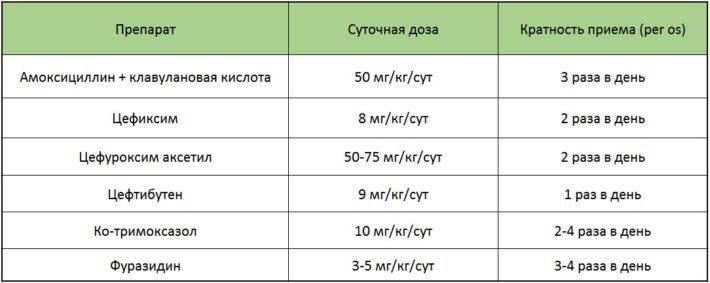 Схемы применения антибиотиков при острых циститах у детей (эмпирическая терапия)