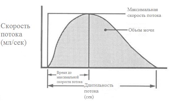 Нормальная урофлоуграмма