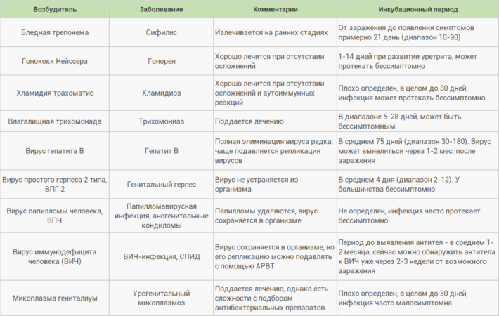 Основные ЗППП и их инкубационный период