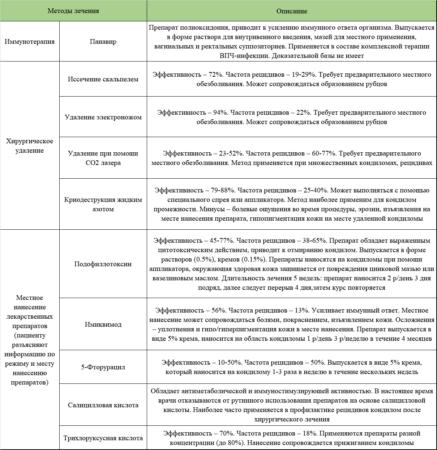 Препараты и оперативные методы лечения кондилом промежности и половых органов (зарубежные рекомендации)