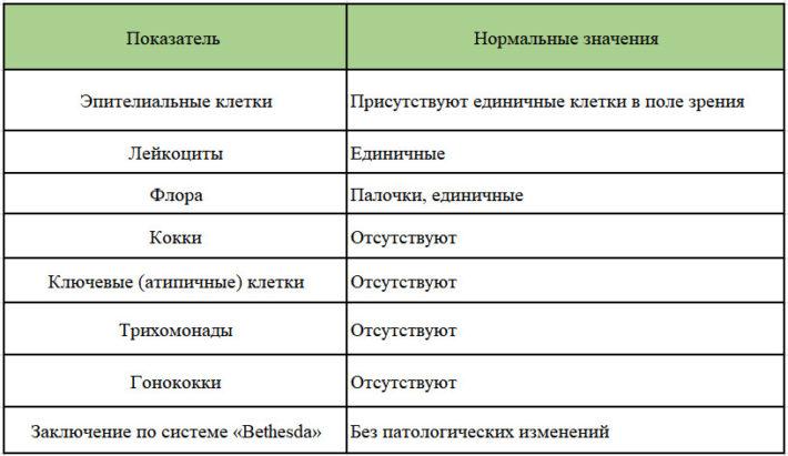 Результаты PAP-теста в норме