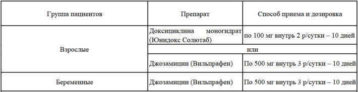 Схемы лечения уреаплазмоза согласно Российским рекомендациям