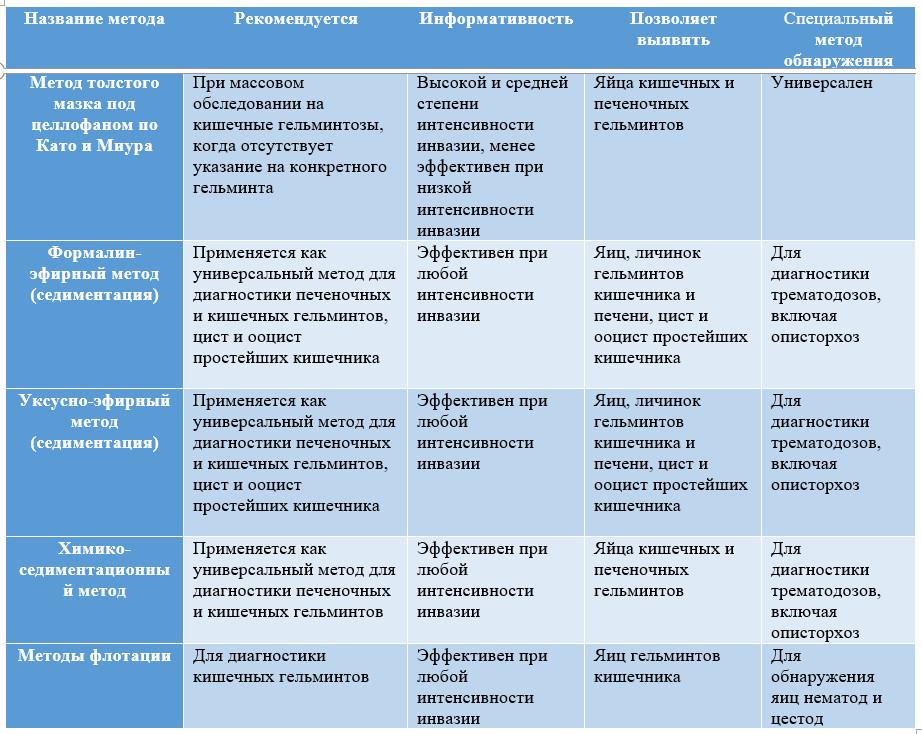 Методы овоскопии