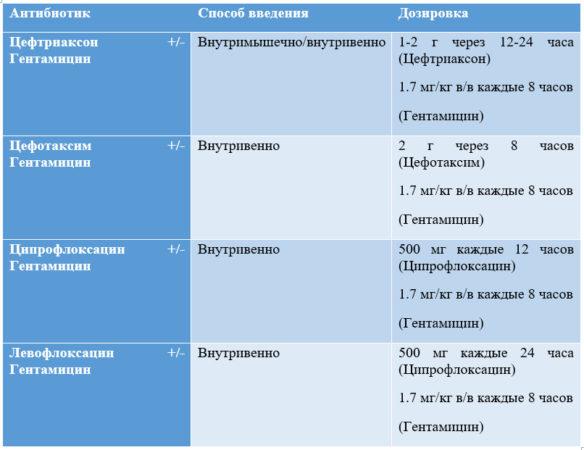эмпирическая антибактериальная терапия острого простатита