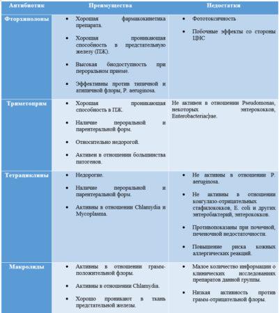 Антибактериальные препараты, применяемые при лечении простатита