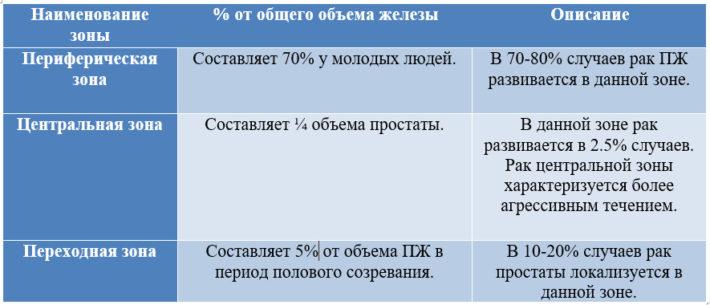 Частота развития рака в разных зонах простаты