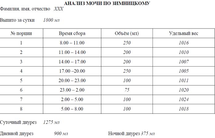 Пример бланка пробы по Зимницкому
