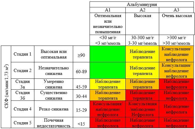 Нормограмма рисков неблагоприятного исхода