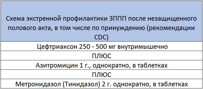 Профилактика ЗППП
