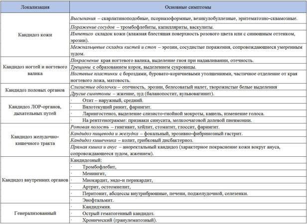Клиническая классификация кандидоза