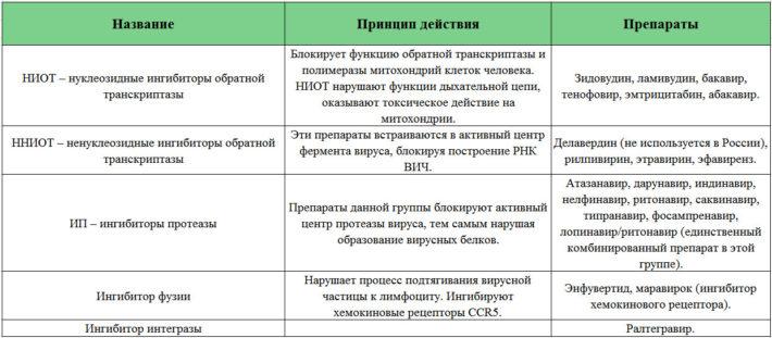 Препараты для лечения ВИЧ-инфекции (АВРТ)