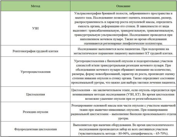Инструментальная диагностика опухолей мочевого пузыря