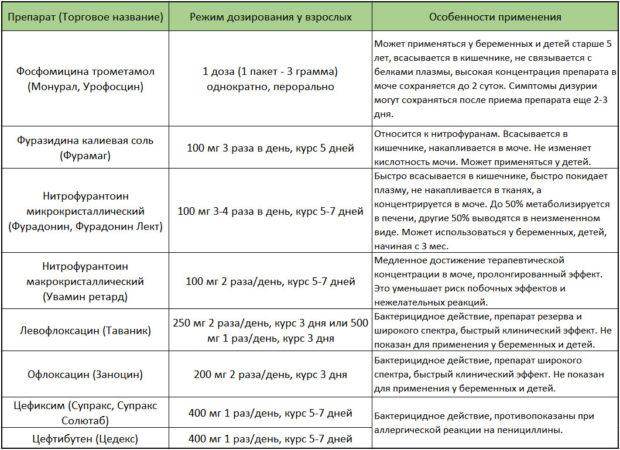 Антибиотики и схемы лечения острого неосложненного цистита (клинические рекомендации по урологии)