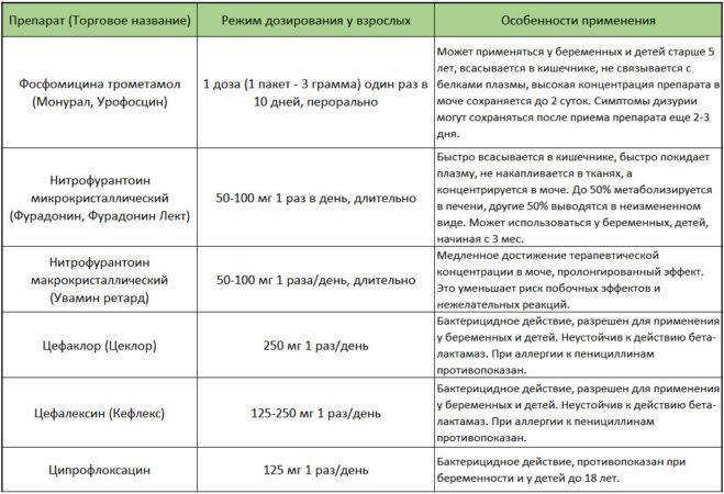 Схемы применения антибиотиков для постоянной антибиотикопрофилактики при рецидивирующем цистите