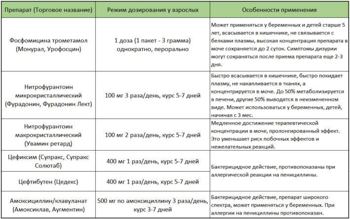 Лечение острого цистита у беременных согласно клиническим рекомендациям