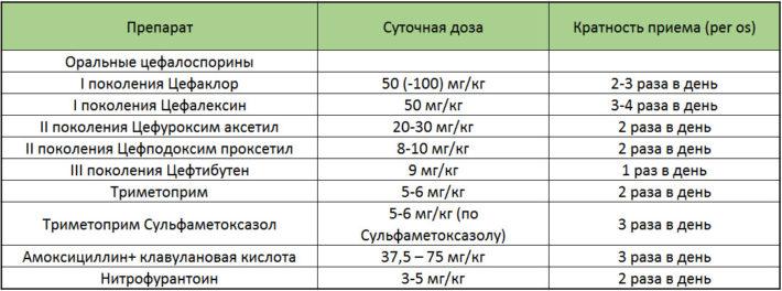 Рекомендации EAU по антибактериальной терапии циститов у детей до 12 лет
