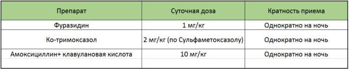 Препараты, применяемые для длительной антимикробной профилактики (противорецидивная терапия)