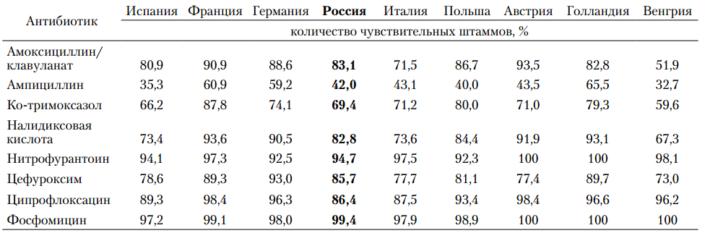 Чувствительность Е.Coli, выделенных при инфекциях МВП, к антибактериальным препаратам