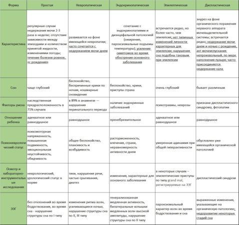 Таблица 3 - Формы энуреза на основании ЭЭГ и клинических наблюдений