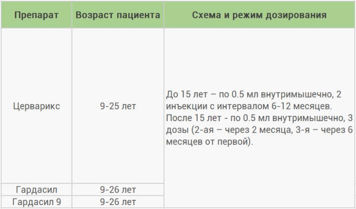 Схемы вакцинации против папилломавирусной инфекции (ВПЧ)